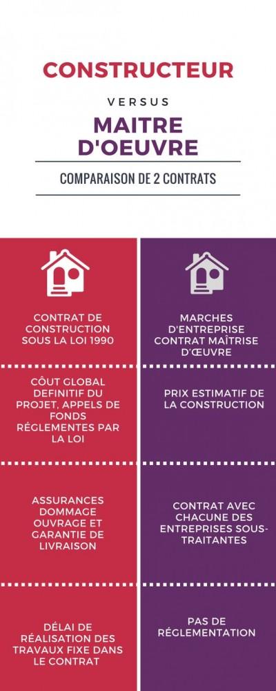 comparatif-contrat-construction